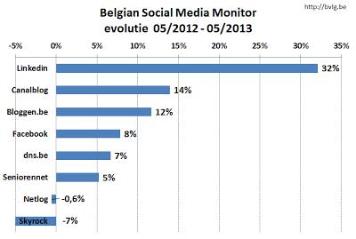 social-media-statistieken-belgie-mei-2013