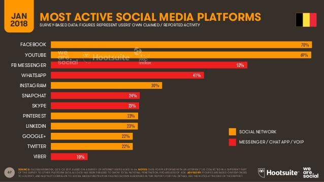 social media platforms Belgium 2018