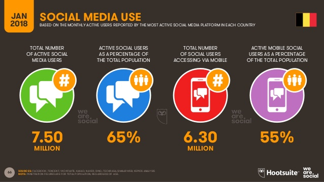 social media use Belgium 2018